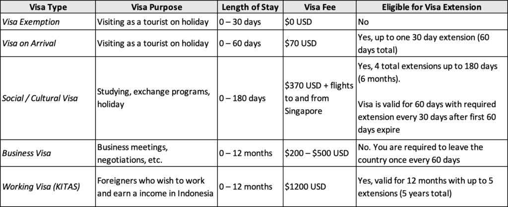 Bali visa on arrival