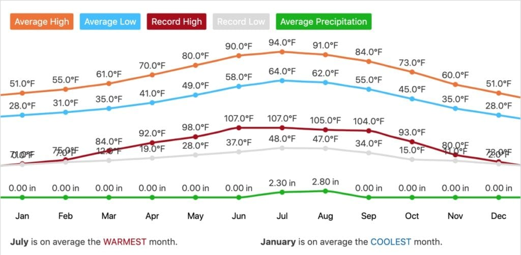 Monthly Average Forecast for Havasu Falls